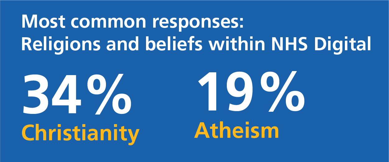 Most common religions and beliefs were 34% Christianity, 19% Atheism