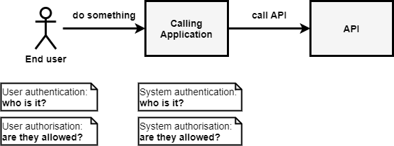 Graphic of authentication processs