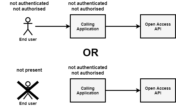Security for open access APIs