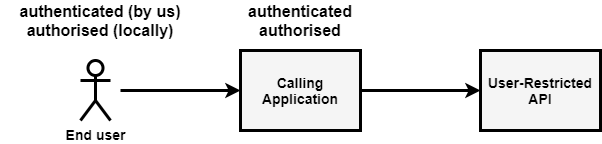 Security for user-restricted APIs