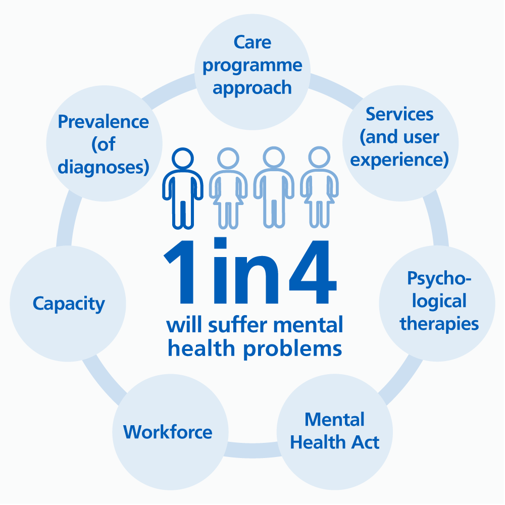 Infographic saying 1 in 4 people will suffer mental health problems