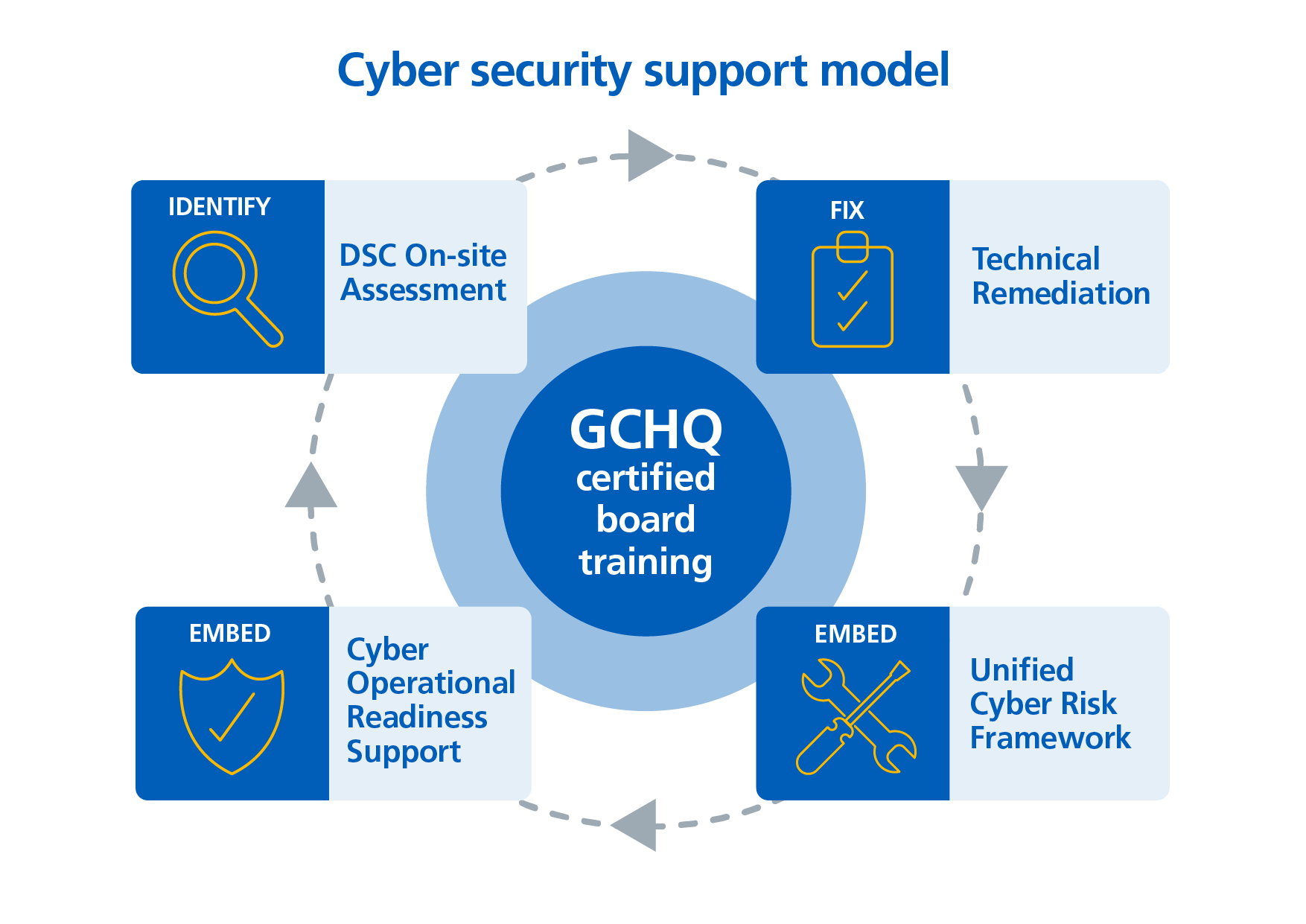 The cyber security support model