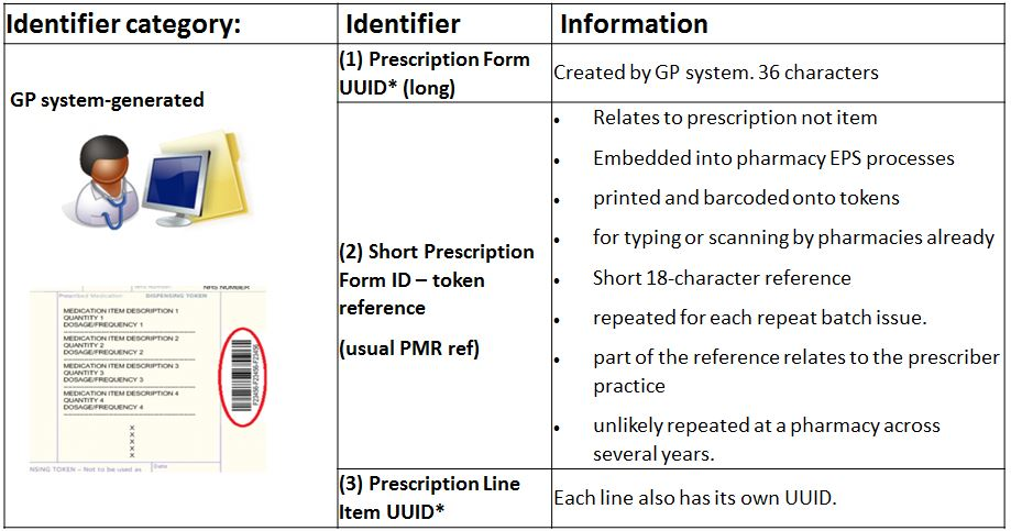 EPS identifiers within the Parent Prescription message created by prescribing systems - example image