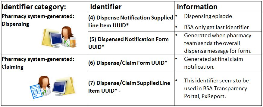 EPS identifiers within the Dispense Notification and Dispense Claim Information message created by dispensing systems