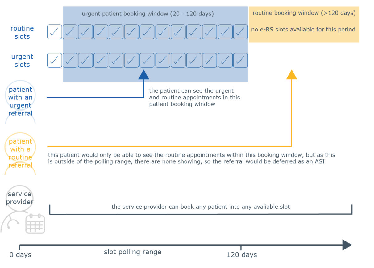 Diagram showing when an e-RS appointment can be booked when the booking window is applied