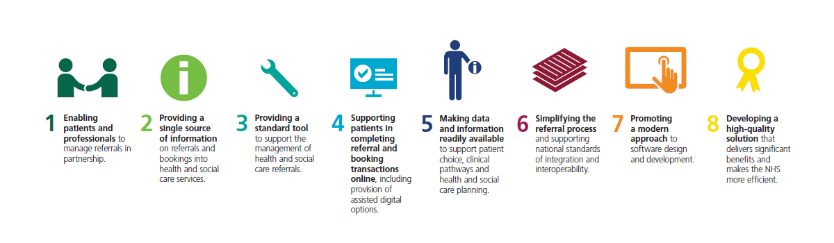 Visual representation of the NHS e-Referral service principles