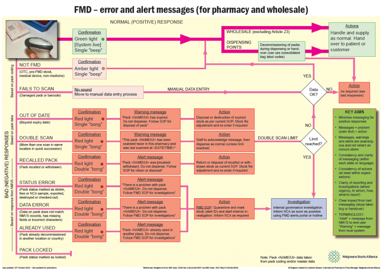 image showing how to start planning error and alert messages for falsified medicines for pharmacies and wholesale pharmacies