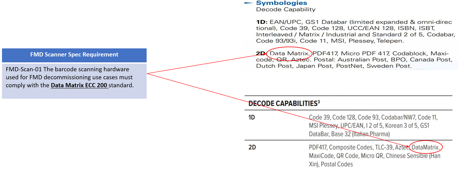 image showing what to look for on a FMD scanner decode capabilities