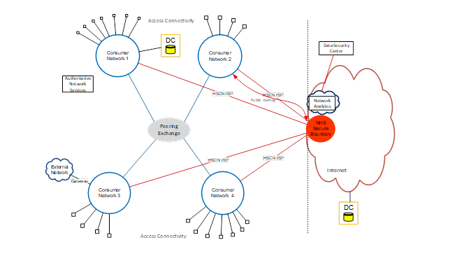 HSCN Network Diagram showing how multiple HSCN supplier networks connect to consumers and the Transition Network via the Peering Exchange