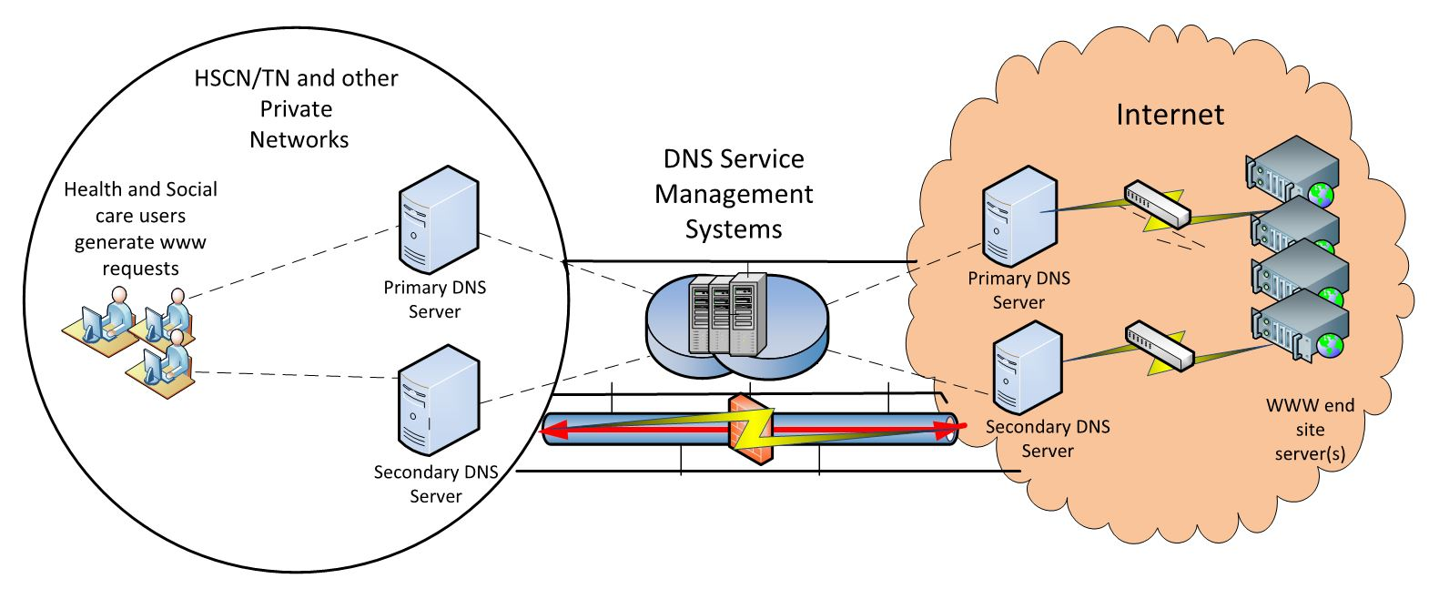 Diagram showing the logical DNS configuration used across HSCN/TN