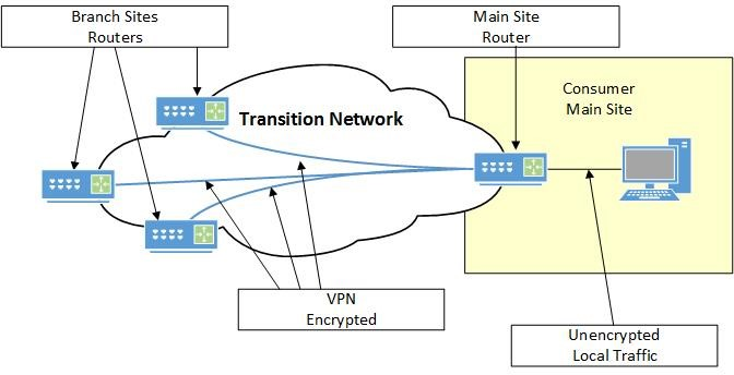 Diagram of the current Transition Network VPN solution
