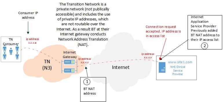 Diagram shows how an NHS organisation on the BT Transition Network  can access applications over the internet via the BT Gateway.
