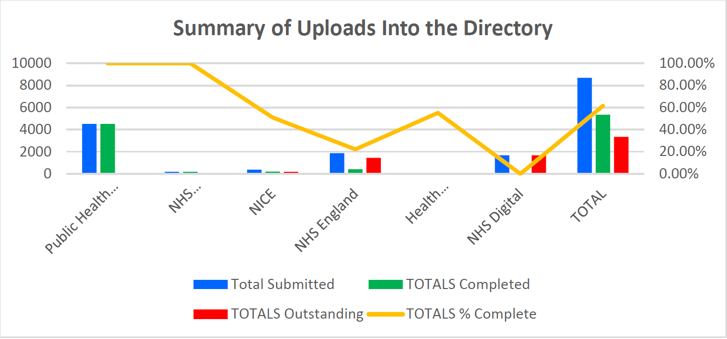 Summary of uploads into the Directory
