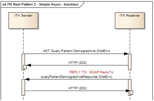 client application queries a remote Master Patient Index (MPI) asynchronously using an XML version of an ADT HL7v2 message