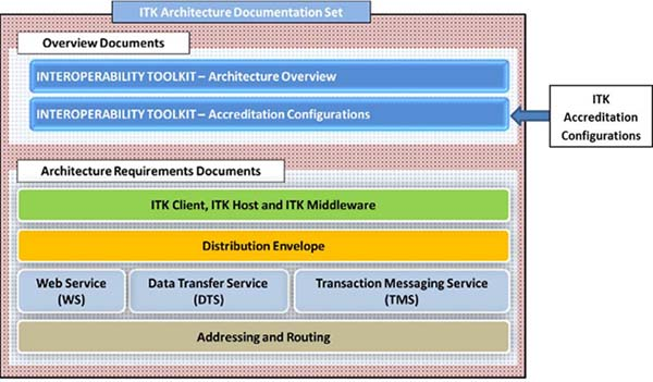 ITK architecture documentation set - ITK accreditation configurations