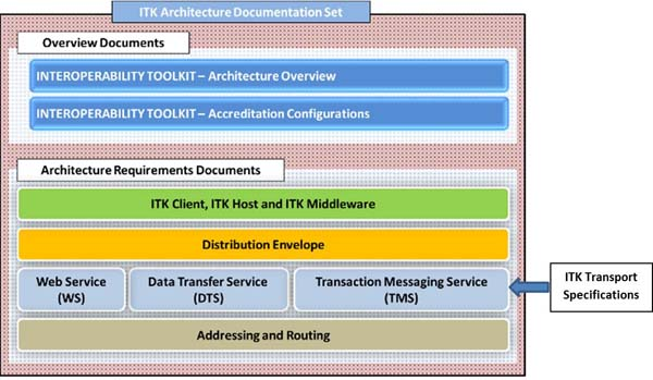 ITK architecture documentation set - ITK transport specifications