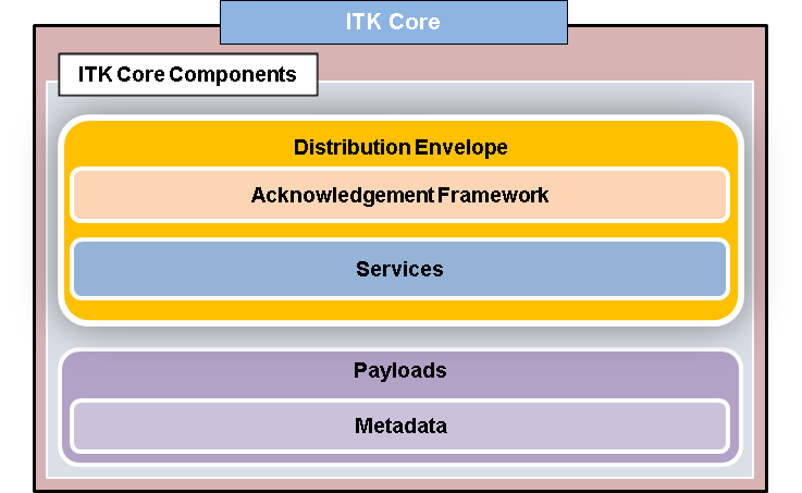 Interoperability Toolkit (ITK) core components