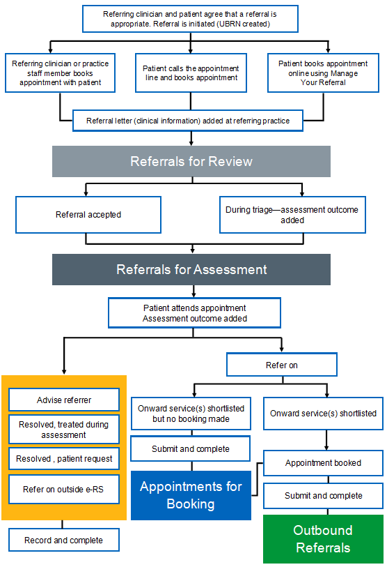diagram of ers flow chart and managing clinical assessment services
