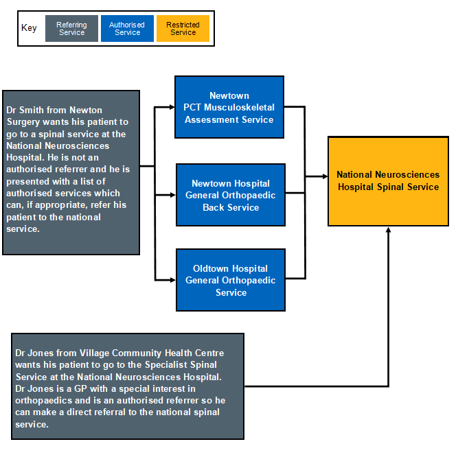 nhs eRS image showing example of an authorised service alternative care pathway