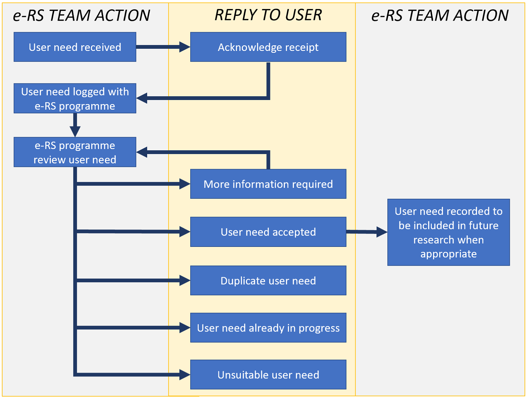 Flow chart explaining how requests to e-RS are processed.