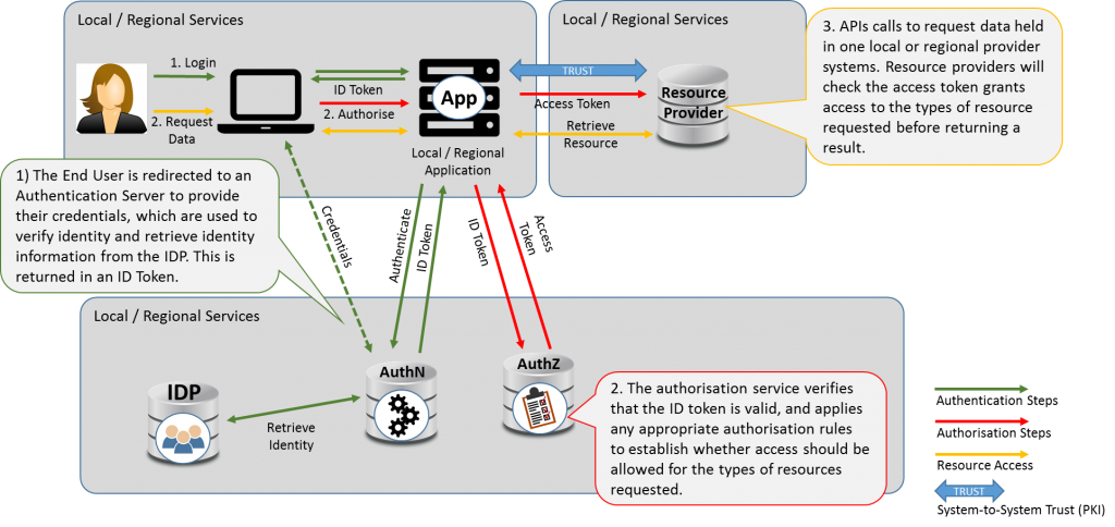 Architectural diagram of the all local authorisation pattern