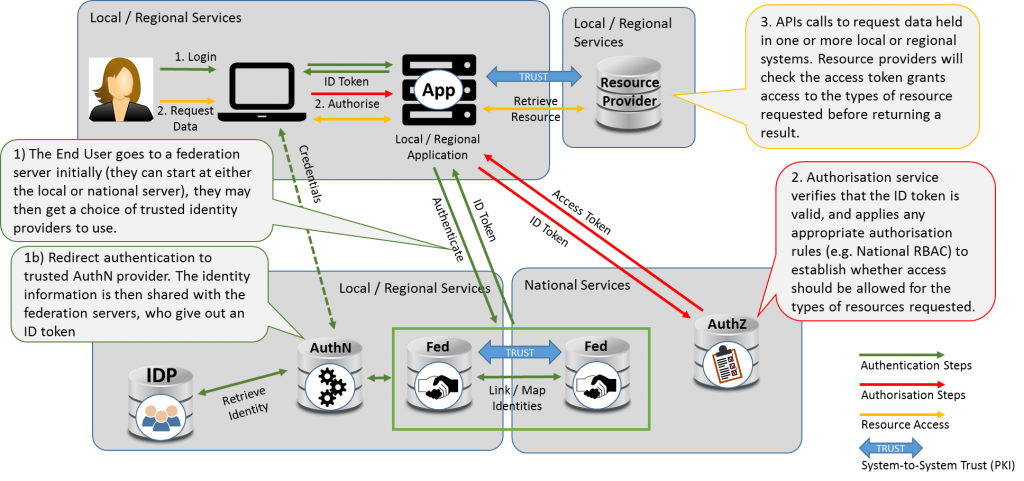 Architectural diagram of the federated identity, national AuthZ authorisation pattern
