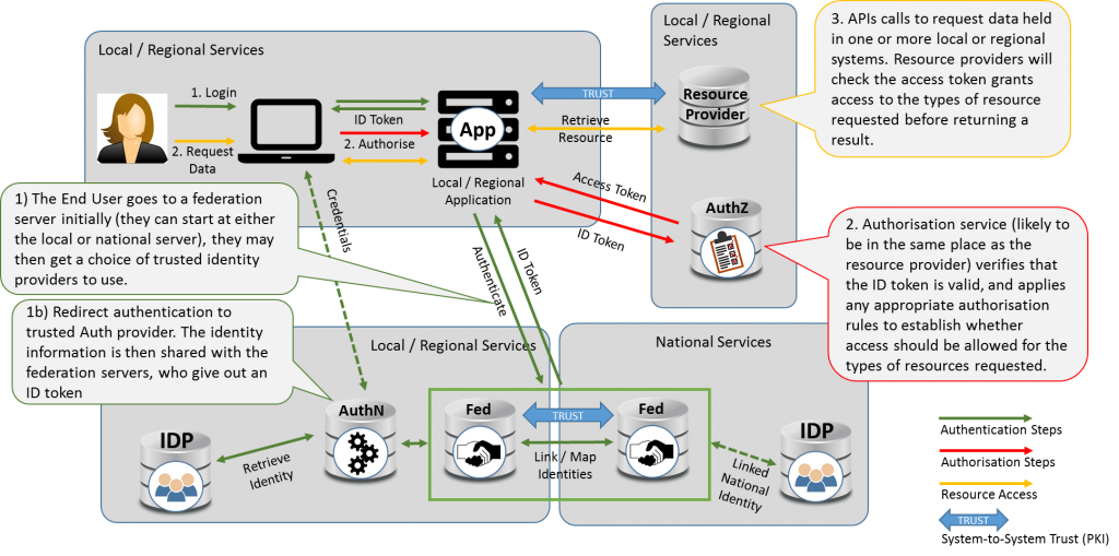 Architectural diagram of the federated identity, local AuthZ pattern