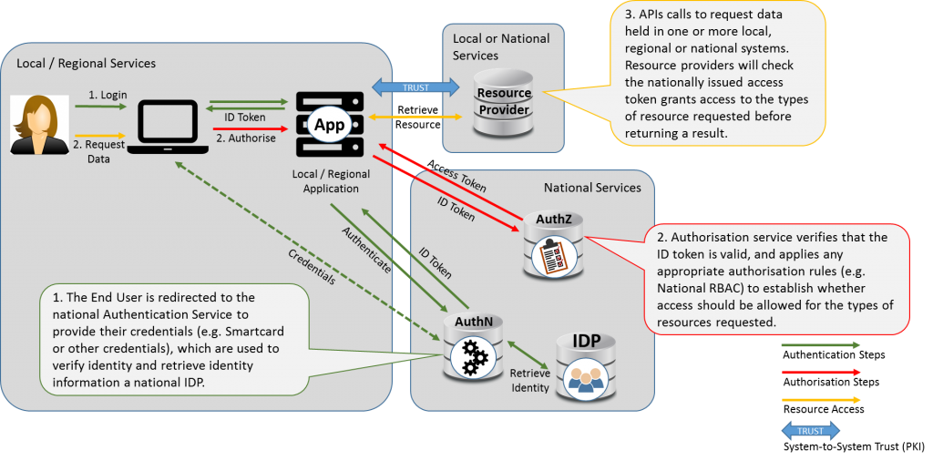 Architectural diagram of the all national authorisation pattern
