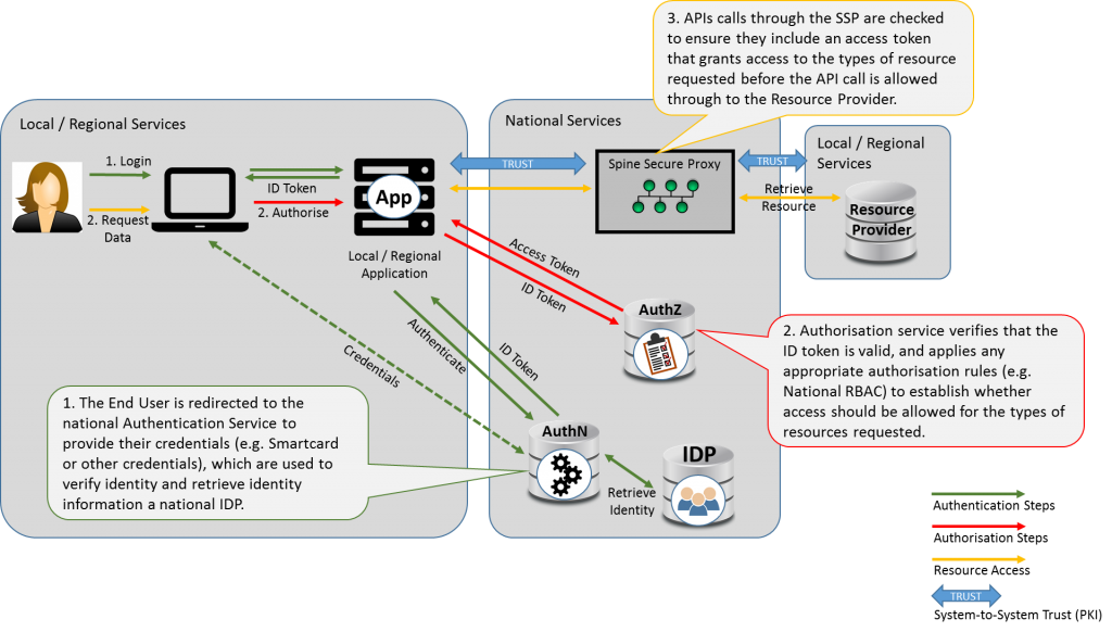 Architectural diagram of the national identity, broker AuthZ authentication pattern
