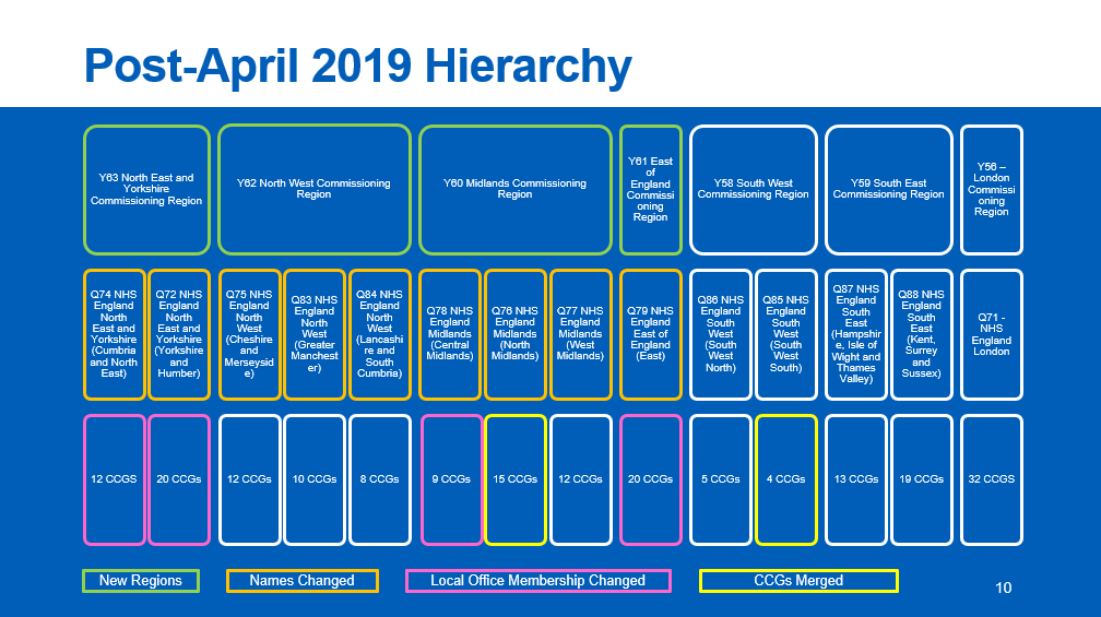 A visual summary of ODS changes from April 2019