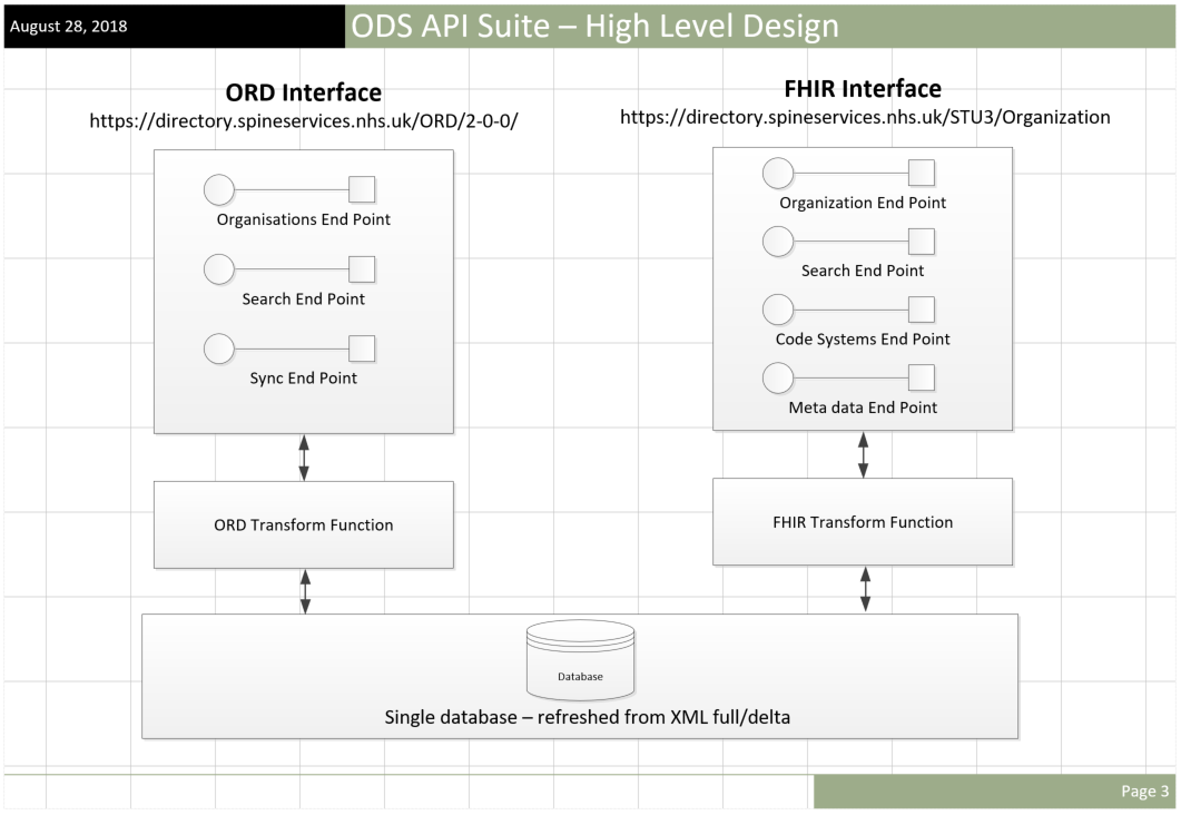 Architectural view of the design of the ODS API suite