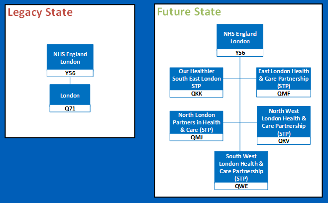 London regional change diagram