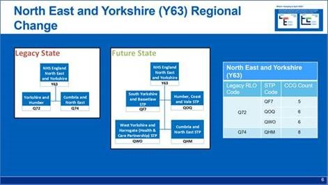 North East and Yorkshire regional change diagram.