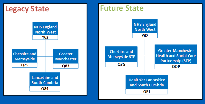 North West regional change diagram