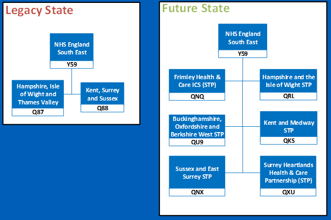 South East regional change diagram