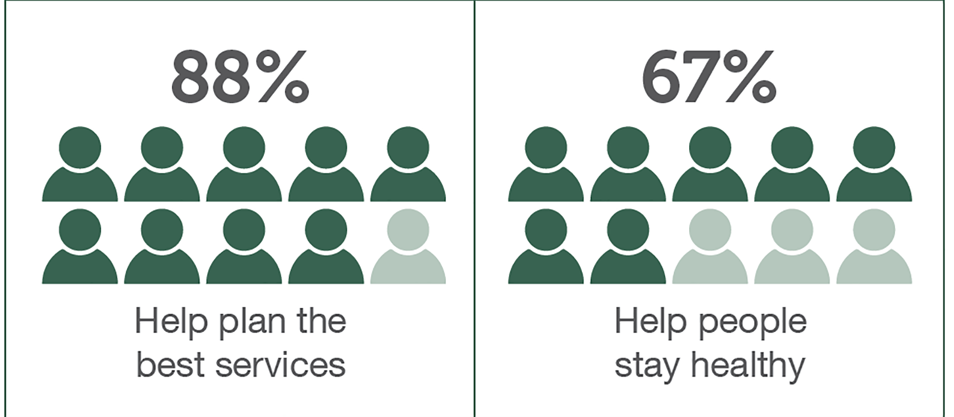 An extract from the Yorkshire and Humber Care Record survey